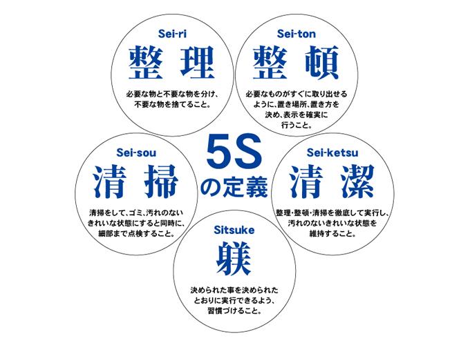 5Sへの挑戦