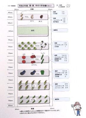 12種類の作物